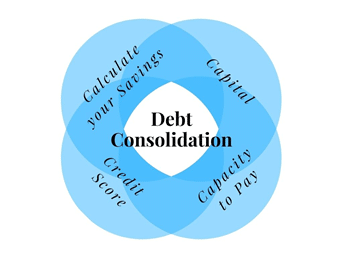 Four C's to qualify for debt - [Updated 2021] Best Canadian Debt Consolidation Program